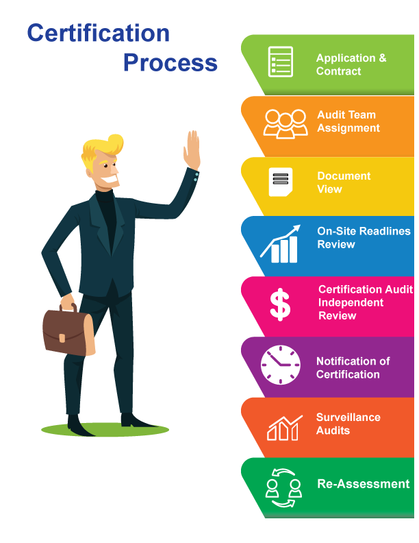 ISO Certification Process